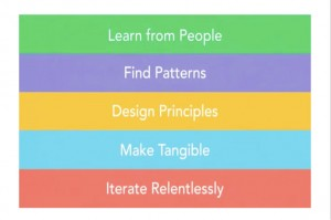 Design thinking is a form of story thinking.